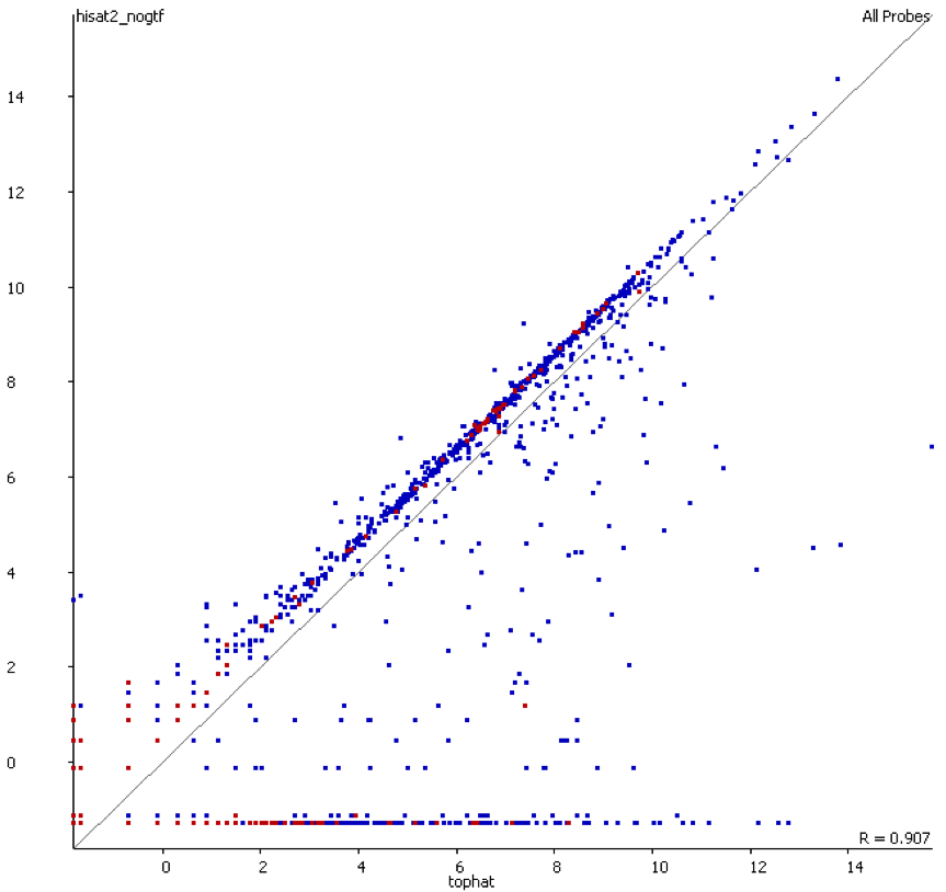 rna_seq_mapper_scatterplot