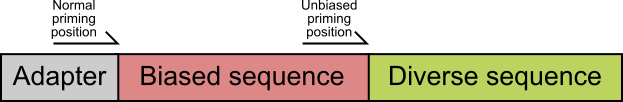 diverse_primer