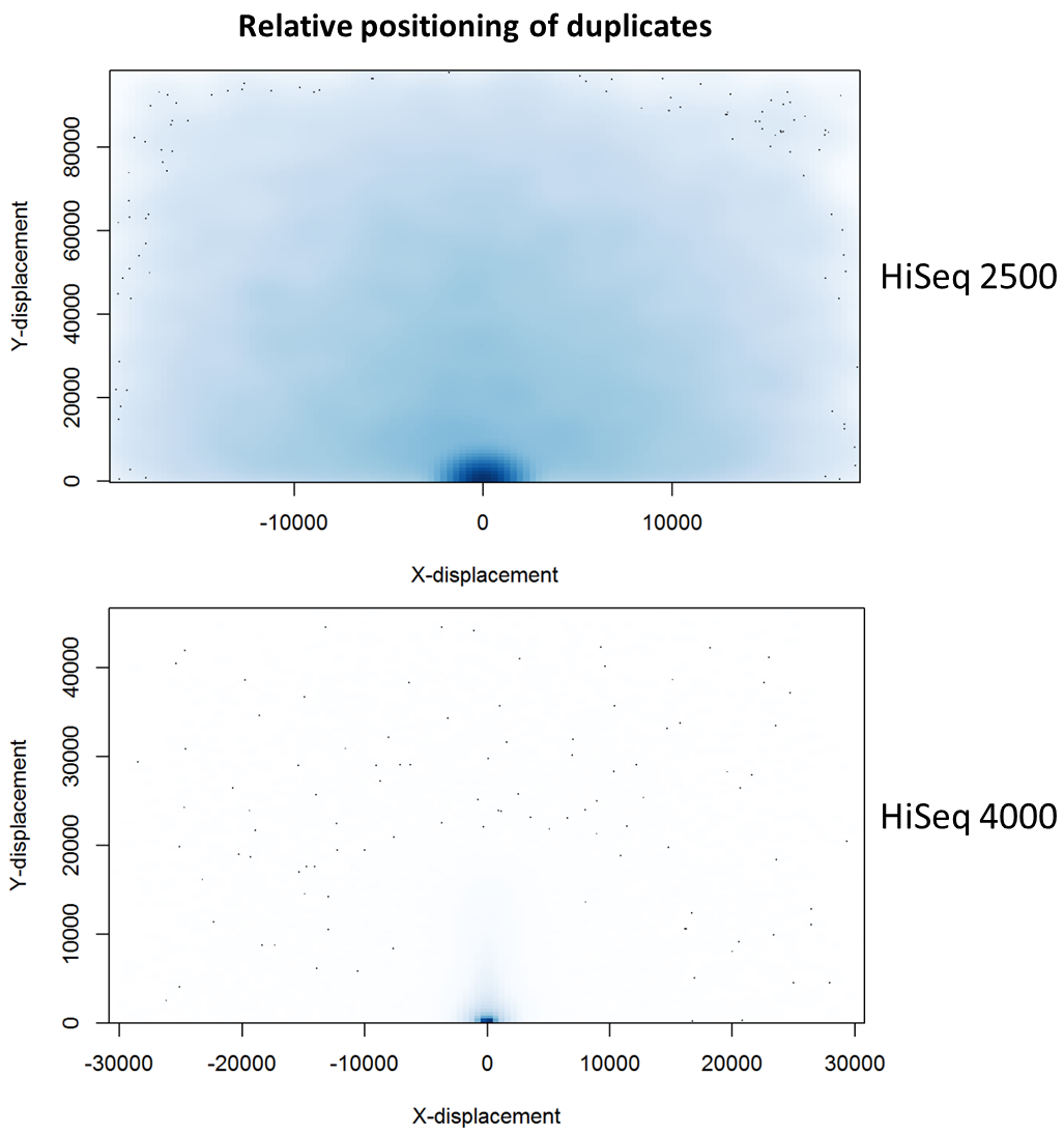 QC Fail Sequencing » Illumina Patterned Flow Cells Generate